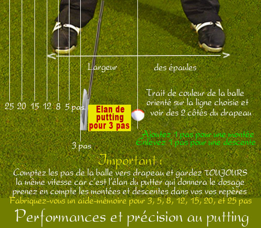 test de putter de golf